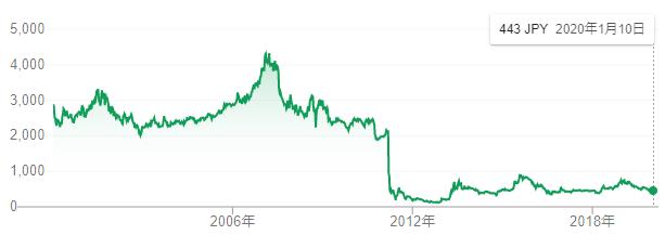 東電 株価 予想
